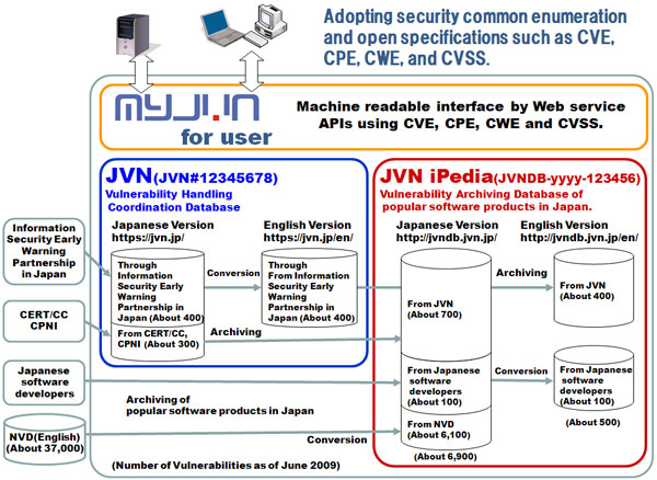 Adopting security common enumeration and open specifications such as CVE, CPE, CWE, and CVSS