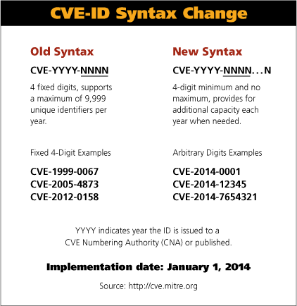 CVE ID Syntax Change