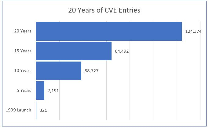20 Years of CVE Entries – 1999-2019
