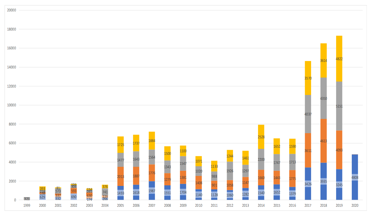 Comparison of Populated CVE Entries by Year for All Quarters - CY Q1-2020