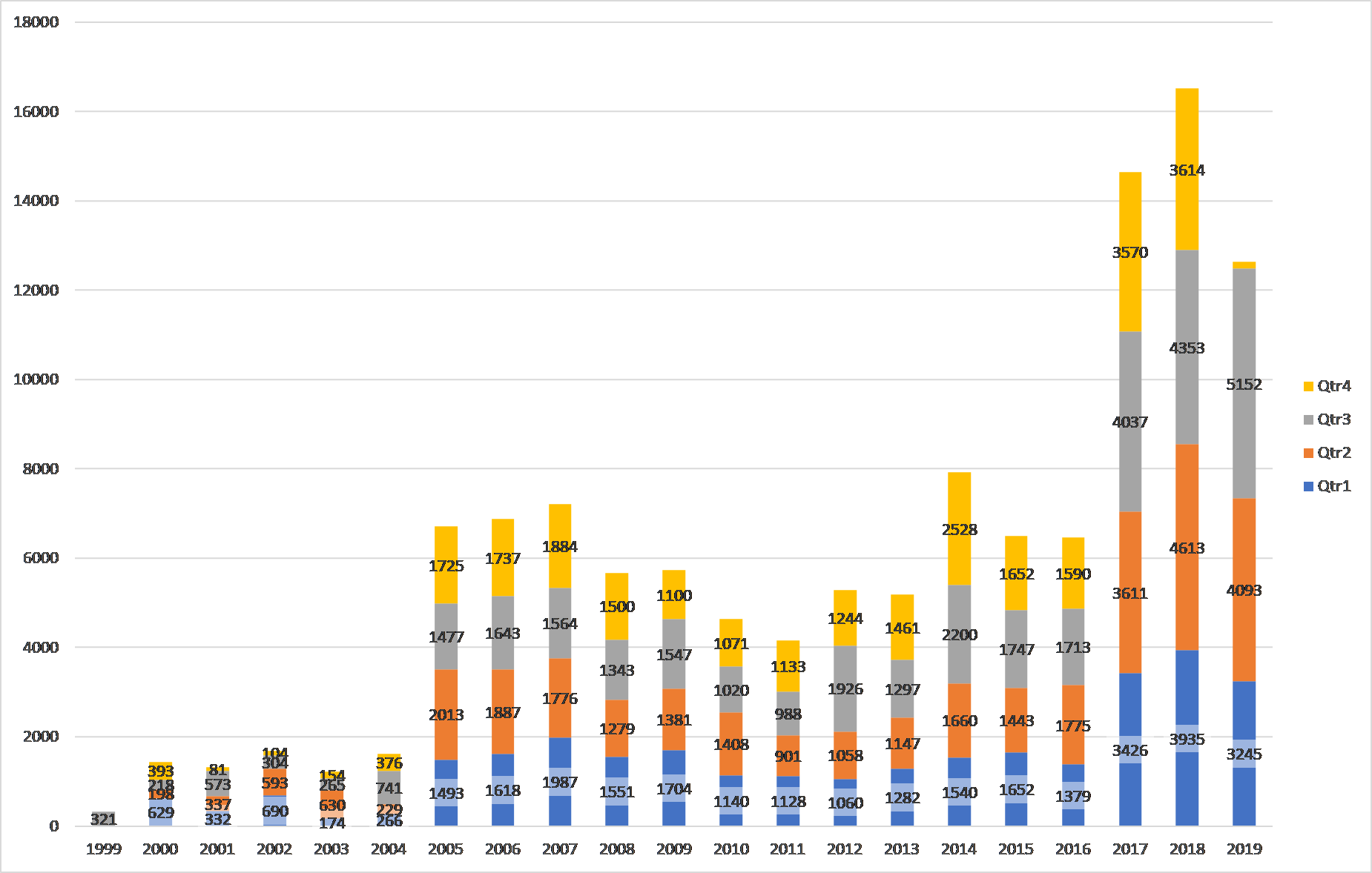 Comparison of Populated CVE Entries by Year for All Quarters - CYQ32019