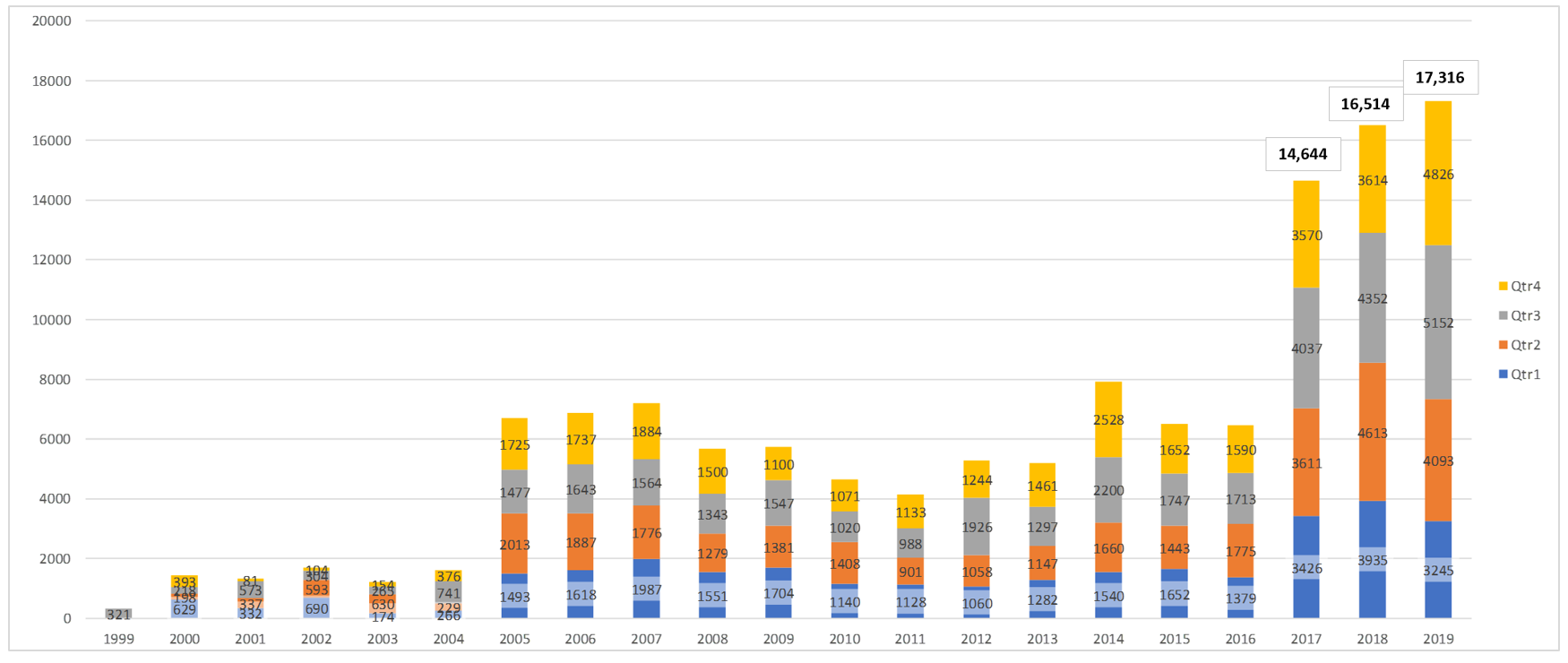 Comparison of Populated CVE Entries by Year for All Quarters - CY Q4-2019