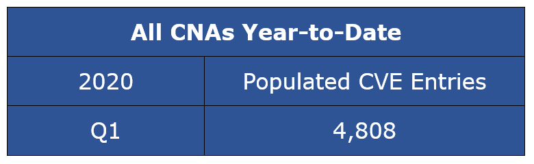Populated CVE Entries - All CNAs Year-to-Date CY Q1-2020