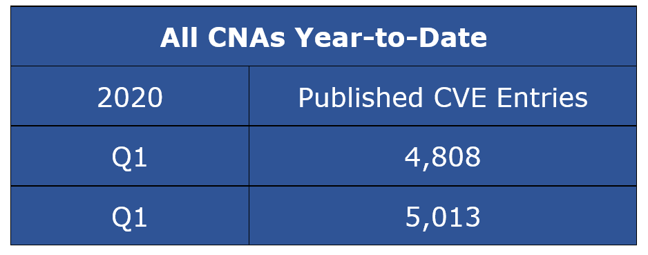 Published CVE Entries - All CNAs Year-to-Date CY Q2-2020