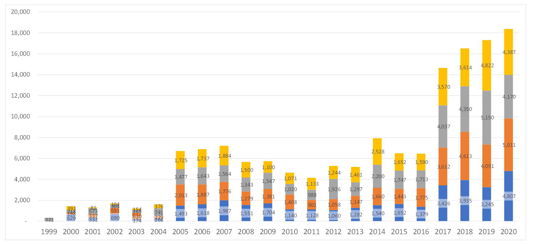 Comparison of Published CVE Records by Year for All Quarters - Q4 CY 2020
