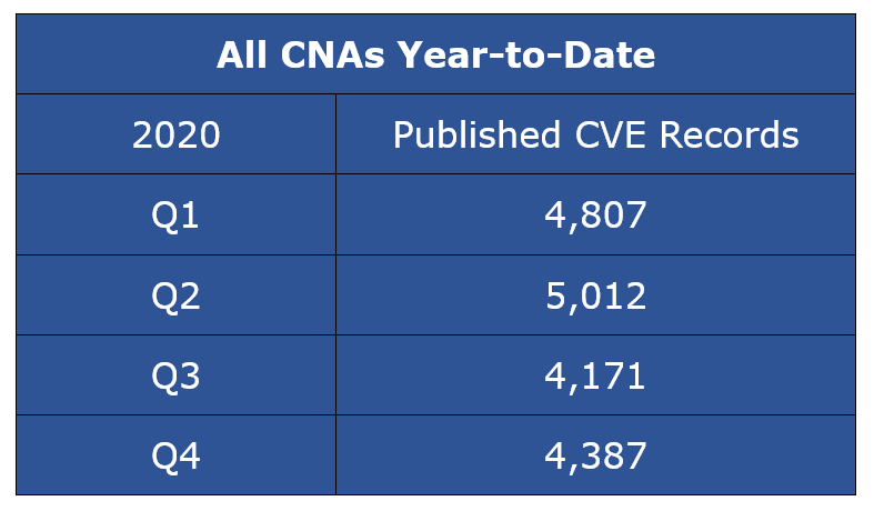 Published CVE Records - All CNAs Year-to-Date Q4 CY 2020