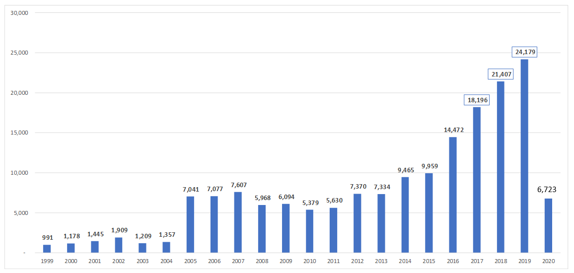 Comparison of Reserved CVE Entries by Year for All Quarters - CY Q1-2020