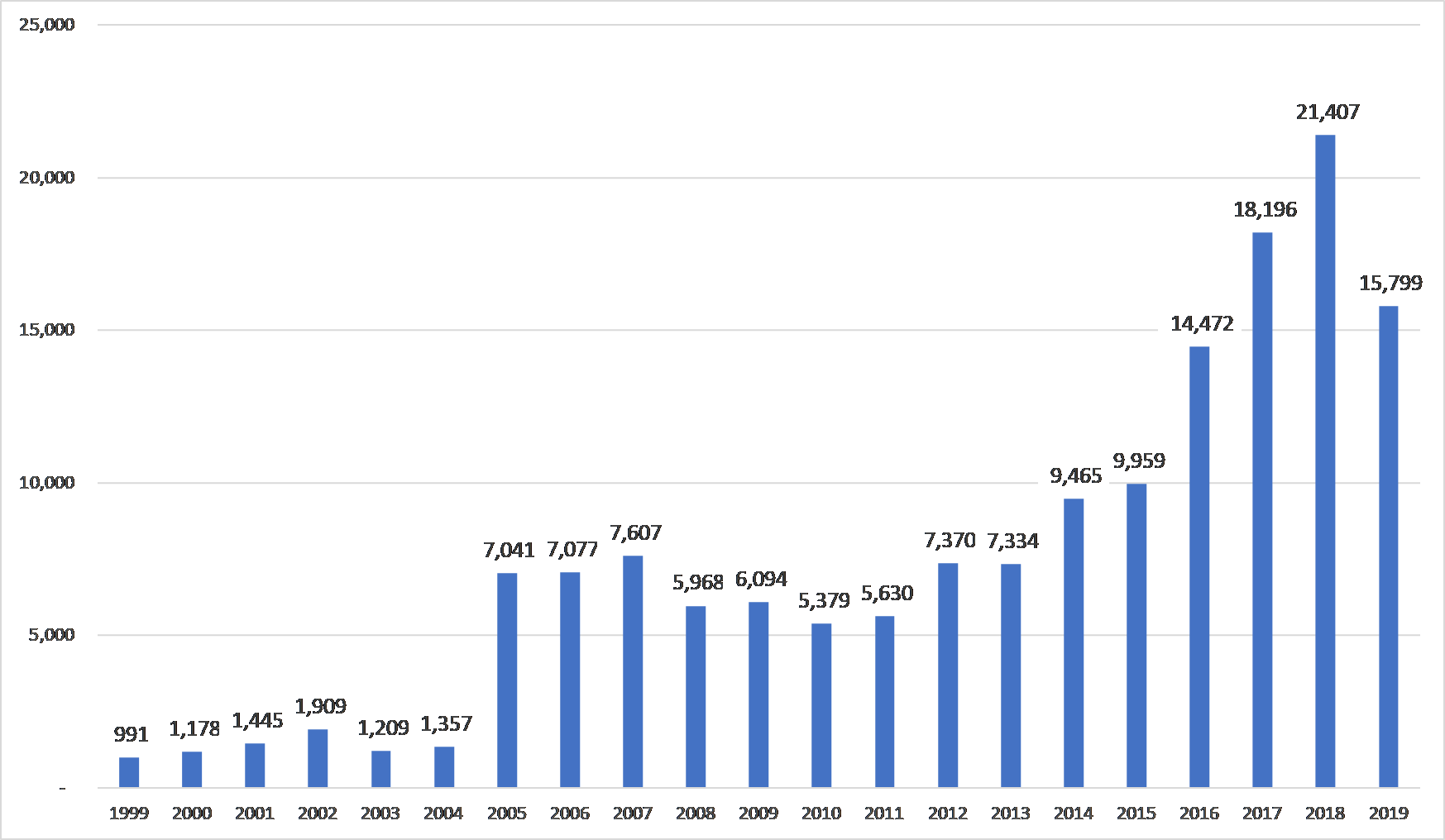 Comparison of Reserved CVE Entries by Year for All Quarters - CYQ32019