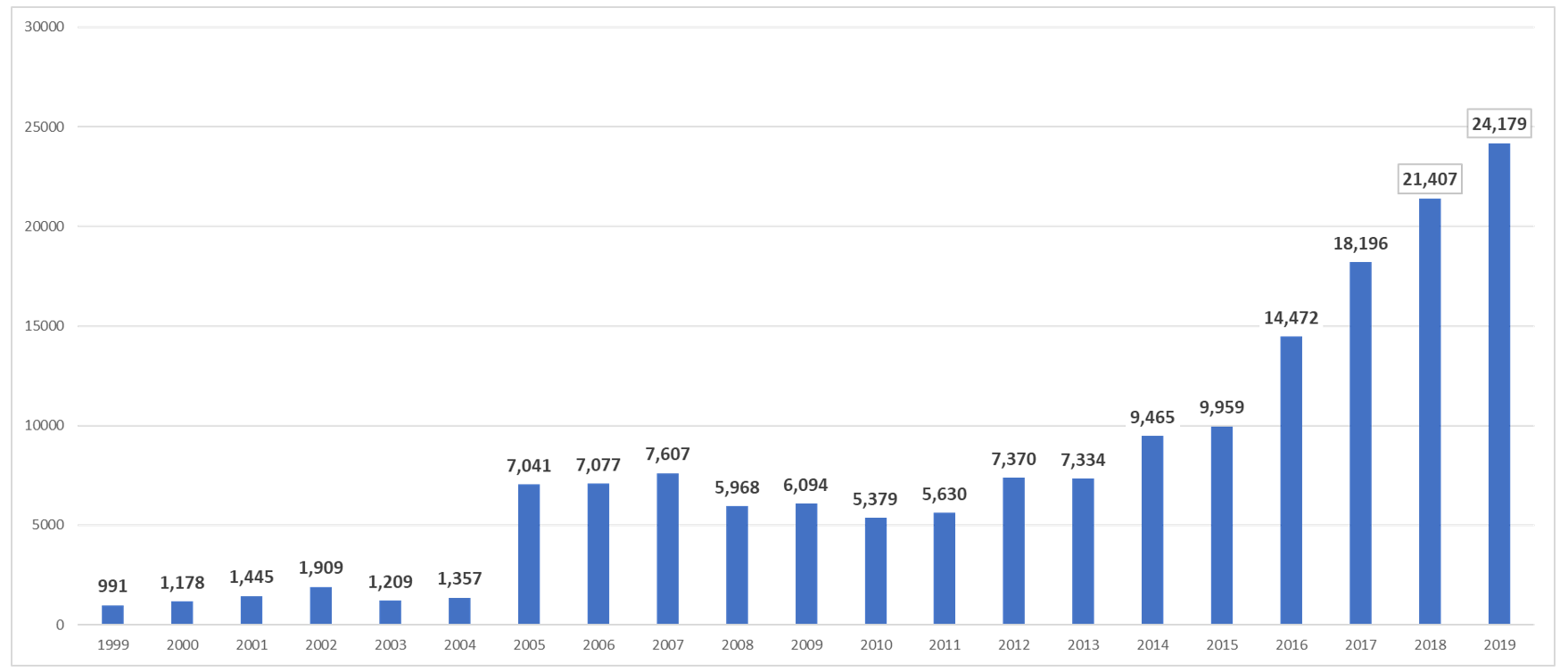 Comparison of Reserved CVE Entries by Year for All Quarters - CY Q4-2019