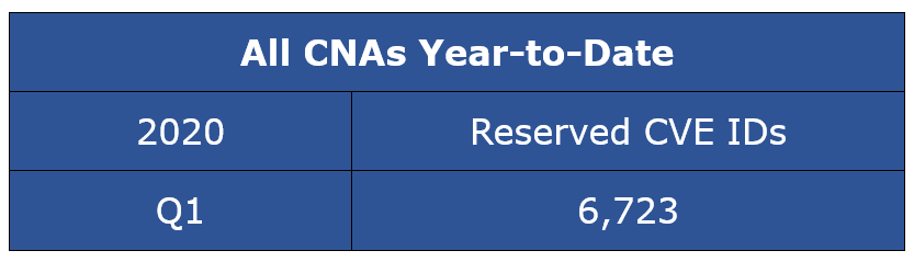 Reserved CVE Entries - All CNAs Year-to-Date CY Q1-2020