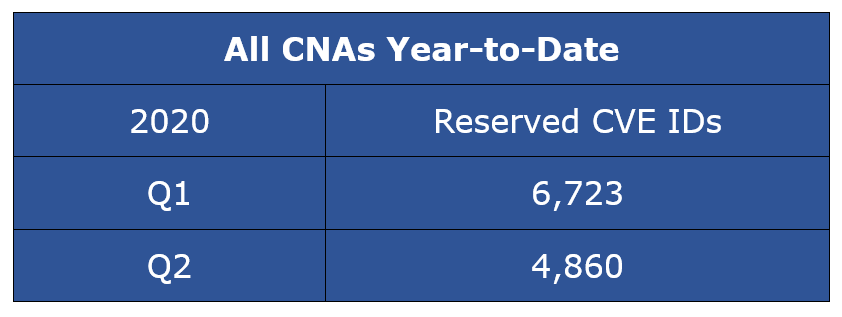 Reserved CVE Entries - All CNAs Year-to-Date CY Q2-2020