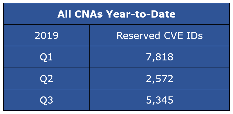 Reserved CVE Entries - All CNAs Year-to-Date CYQ32019
