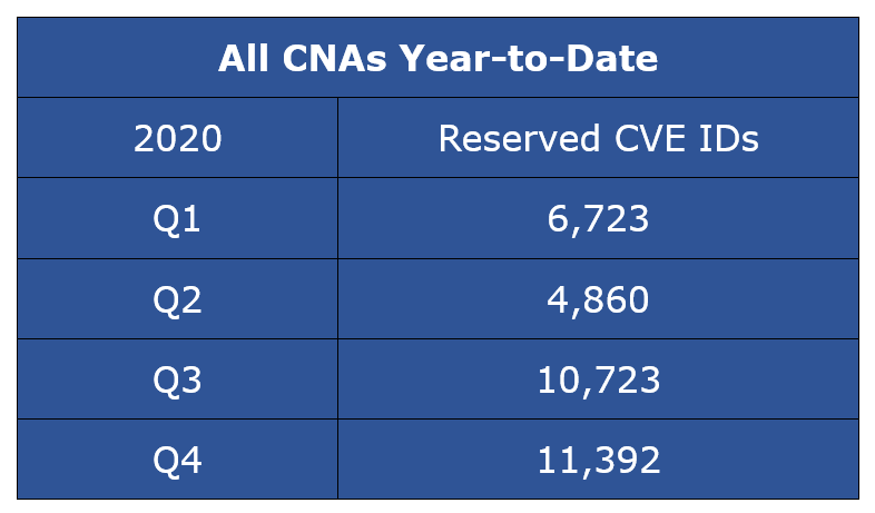 Reserved CVE IDs - All CNAs Year-to-Date Q4 CY 2020